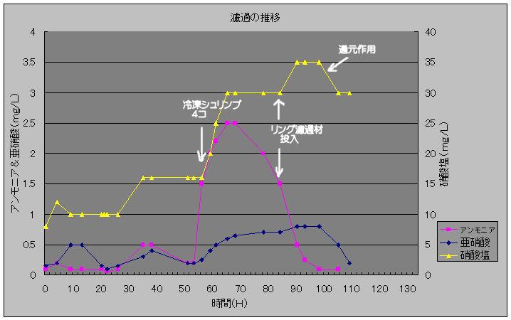 濾過の推移20100202
