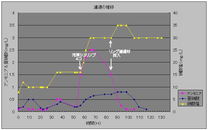 濾過の推移20100203