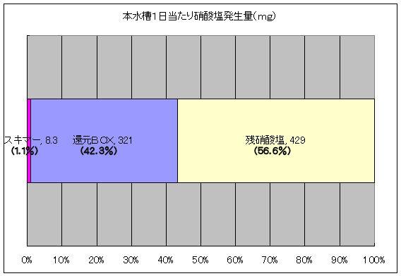 硝酸塩発生量20100204