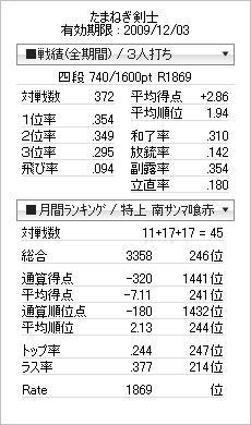 tenhou_prof_20091106.jpg