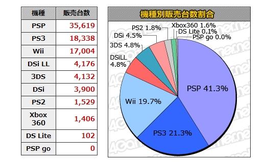 ゲームハード関係_20110811_00