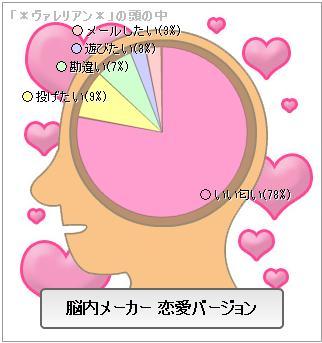 脳内メーカー①