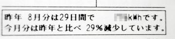 29%減少!