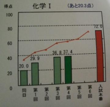 2011101kagaku.jpg