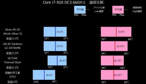 G751比較