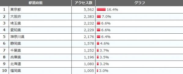 都道府県TOP20-9月