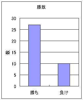 20100130_01勝敗数