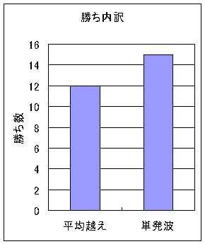 20100130_02勝内訳