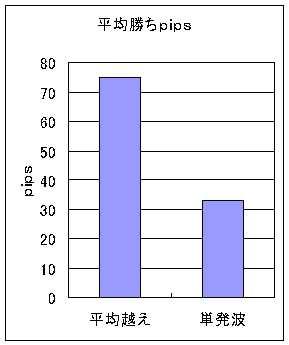 20100130_03勝平均pips