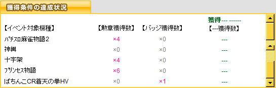 100212_【プリンセス物語 -大当り・・・永遠に-】結果