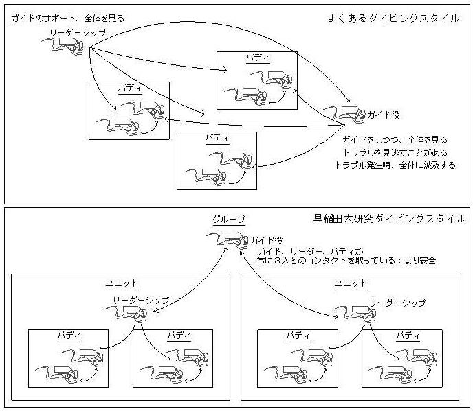ダイバー Model (1)-2