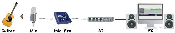 マイクプリ接続図