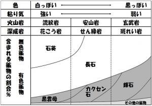 火成岩の分類