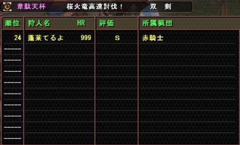 最終暫定順位!!
