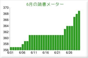 2011/06読書メーター