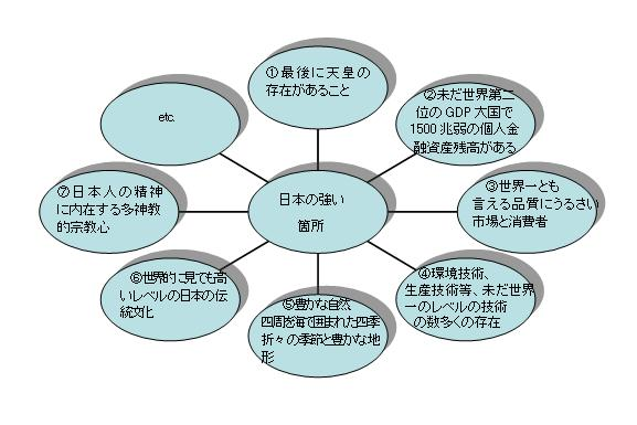 日本の強い箇所