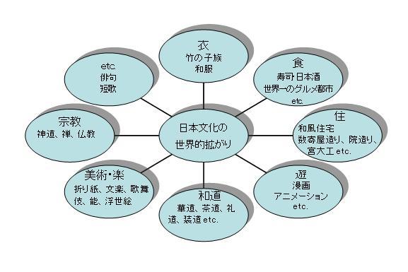 日本文化の世界的拡がり