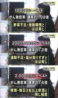 NHKガン発生率