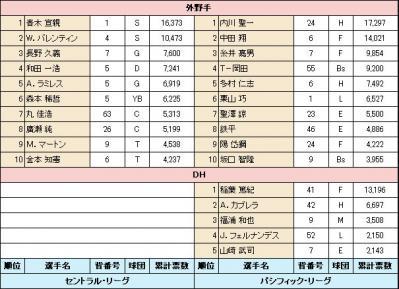 絵日記6・16オールスター4