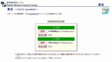 Radish Network Speed Testing Yahoo! BB 12M テスト結果