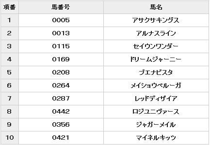 2010 宝塚記念 投票