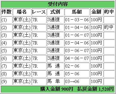 東京7R 競馬結果