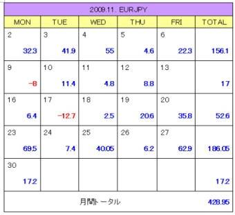 2009年11月度 ユーロ・ドル/円