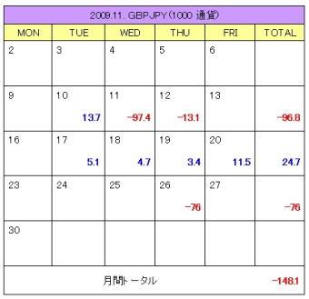 2009年11月度ポンド/円 1000通貨