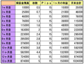 15Pips計画表