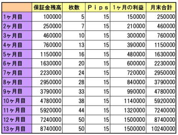 15Pips計画表2