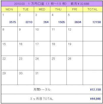 2010年03月1週目1万円口座