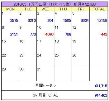 2010年03月2週目1万円口座