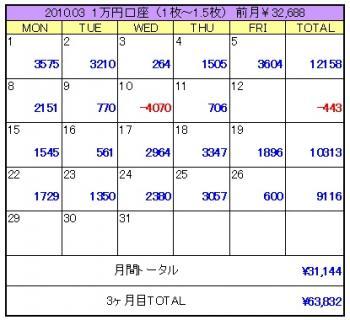 2010年03月4週目1万円口座