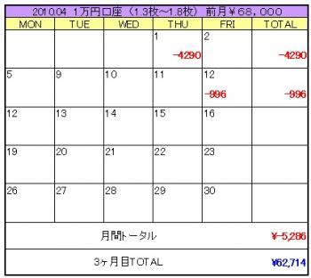 2010年04月2週目1万円口座