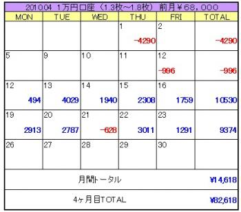 2010年04月4週目1万円口座