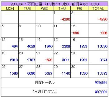 2010年04月5週目1万円口座