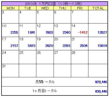 2010年05月3週目1万円口座