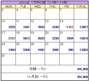2010年05月4週目1万円口座