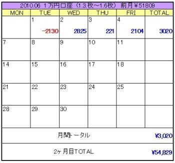 2010年06月1週目1万円口座