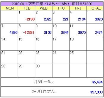 2010年06月2週目1万円口座