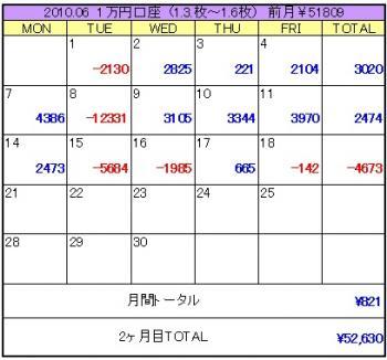 2010年06月3週目1万円口座