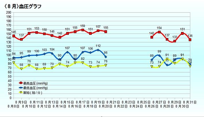 血圧グラフ(8月)