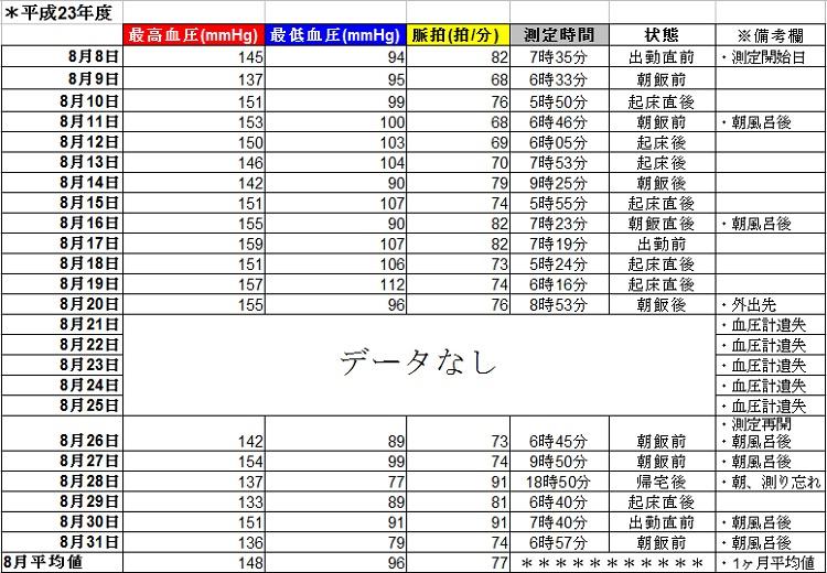 血圧測定表(8月)