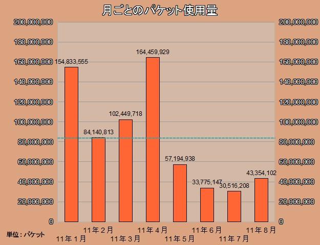 (8月分)パケットグラフ