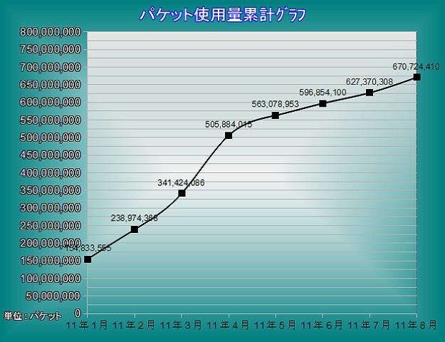 (8月分)パケット累計グラフ