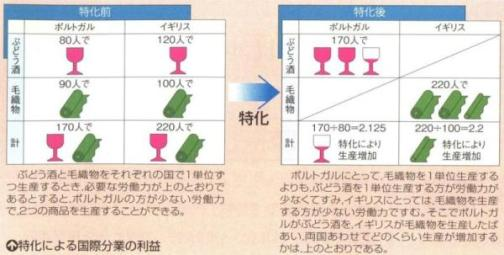 清水書院 教科書『現代政治・経済』2008 p152.その2
