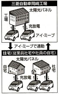 非常用電源としてのEVの可能性[6]