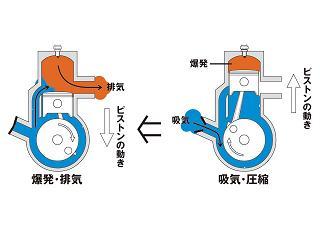 2ストロークエンジンの仕組み[18]