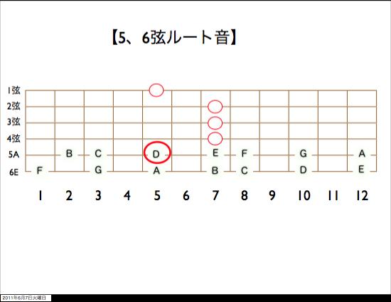 5、6弦ルート音 D(変換後)